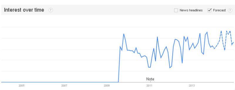 enterprise social google search trend